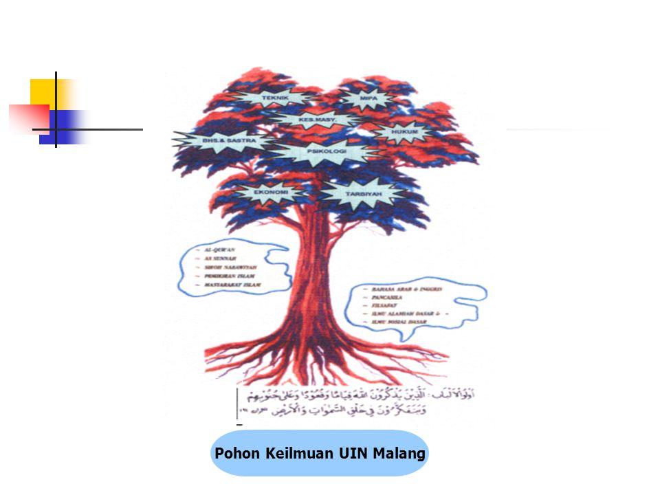 Pohon Keilmuan UIN Malang