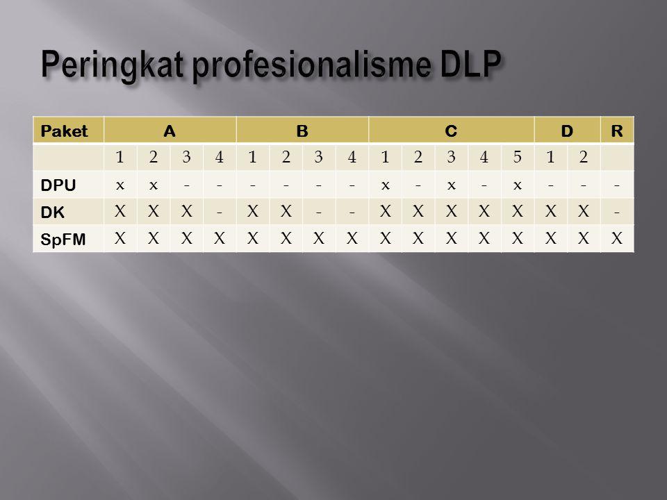 Peringkat profesionalisme DLP