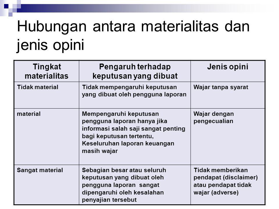 Hubungan antara materialitas dan jenis opini
