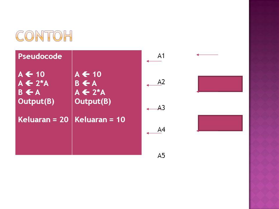 Pseudocode A  10 A  2*A B  A Output(B) Keluaran = 20 Keluaran = 10