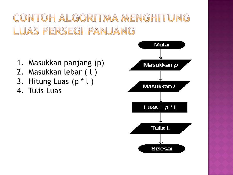 1. Masukkan panjang (p) 2. Masukkan lebar ( l ) 3. Hitung Luas (p * l ) 4. Tulis Luas