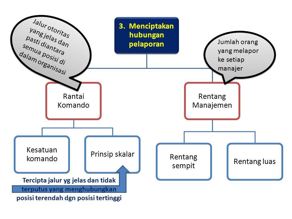 3. Menciptakan hubungan pelaporan
