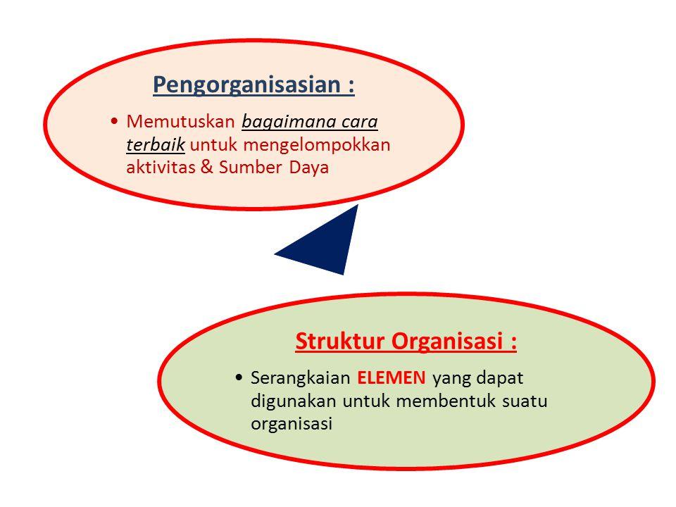 Pengorganisasian : Struktur Organisasi :
