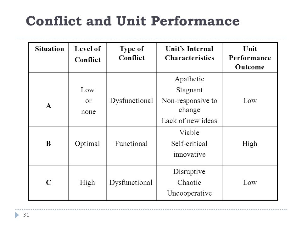 Conflict and Unit Performance