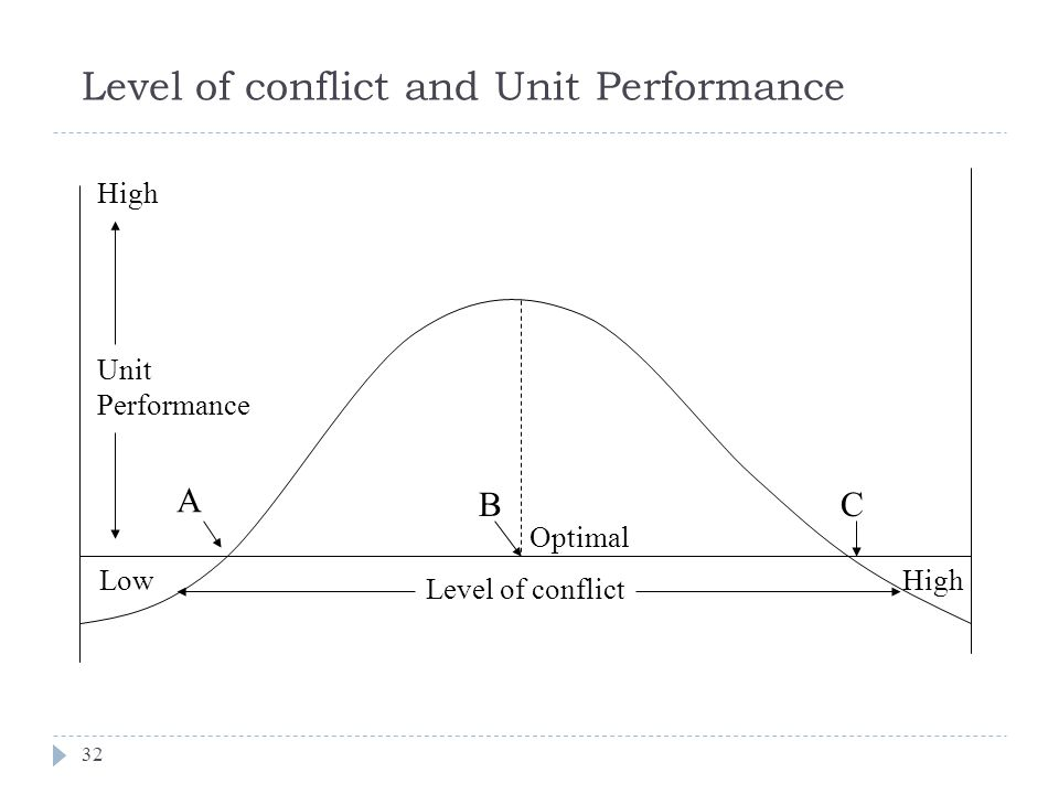 Level of conflict and Unit Performance