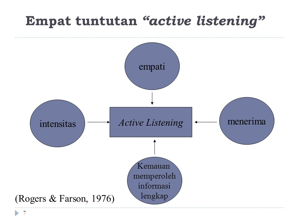 Empat tuntutan active listening