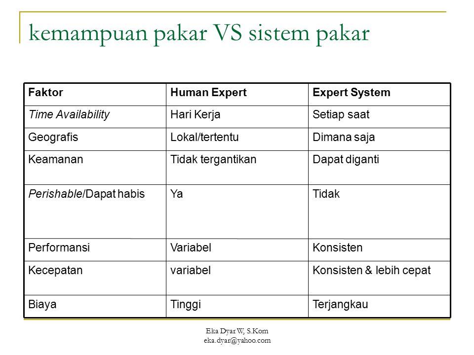 kemampuan pakar VS sistem pakar