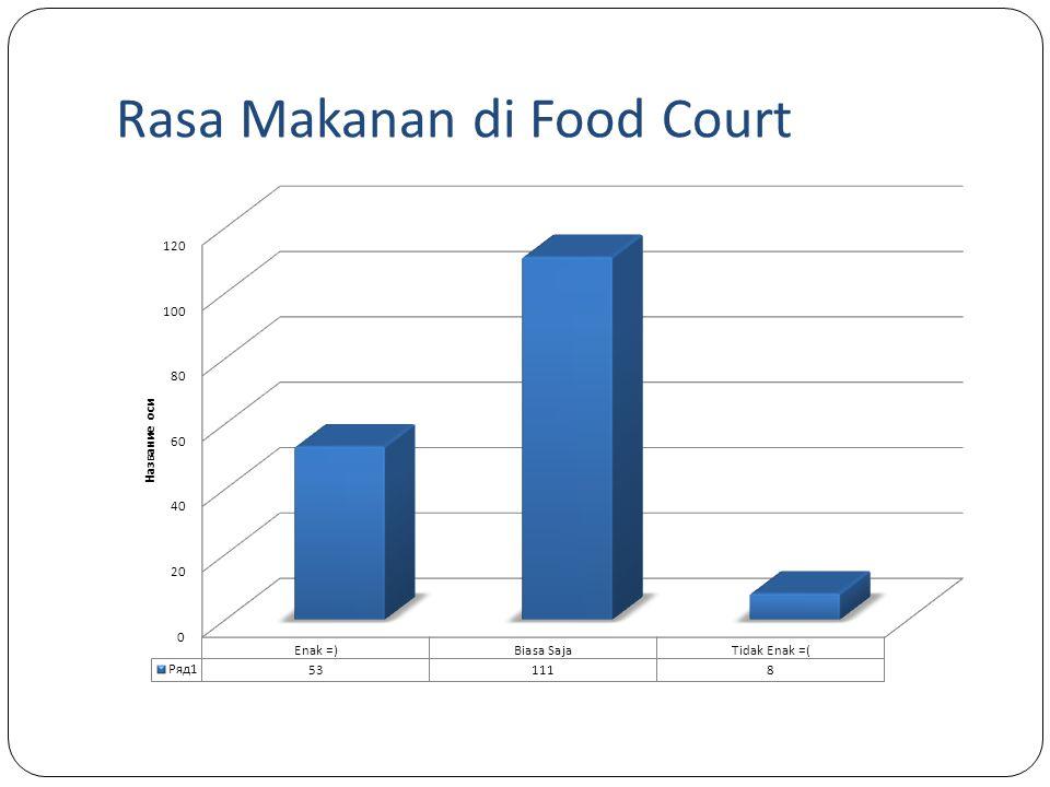Rasa Makanan di Food Court