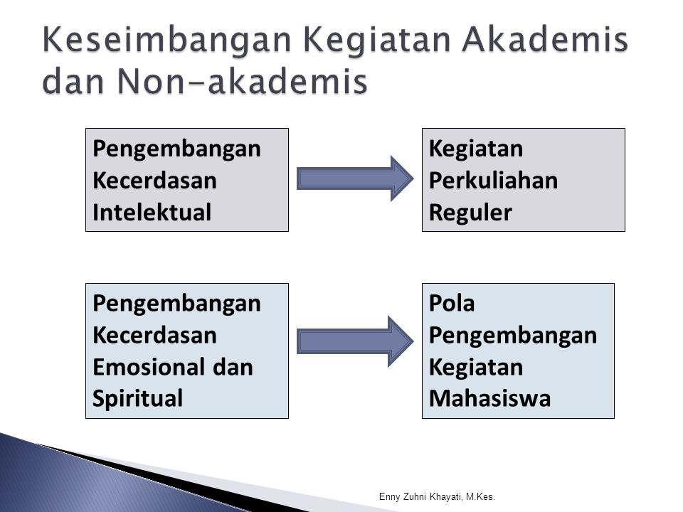 Keseimbangan Kegiatan Akademis dan Non-akademis