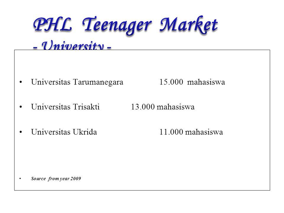 Universitas Tarumanegara 15.000 mahasiswa