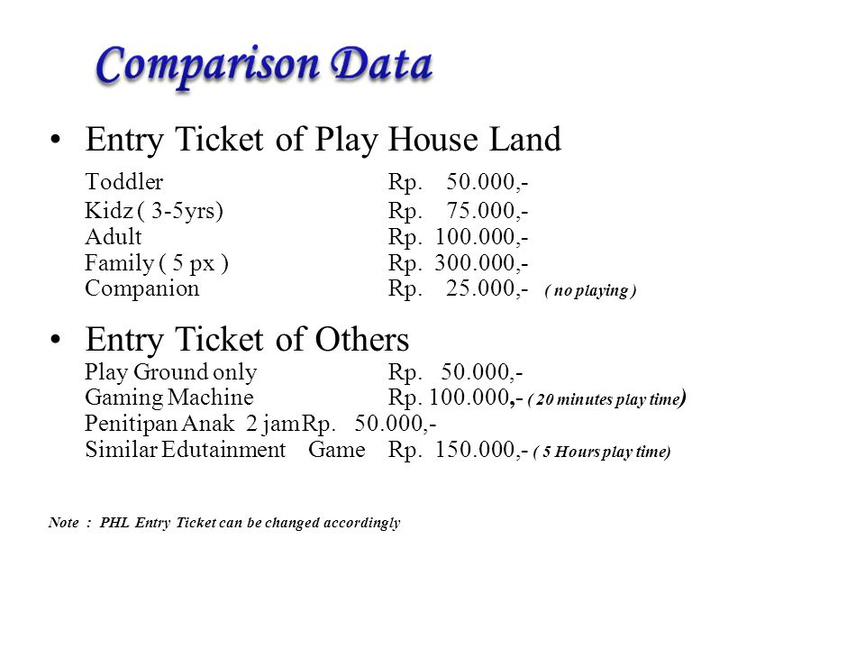 Entry Ticket of Play House Land Toddler Rp ,-