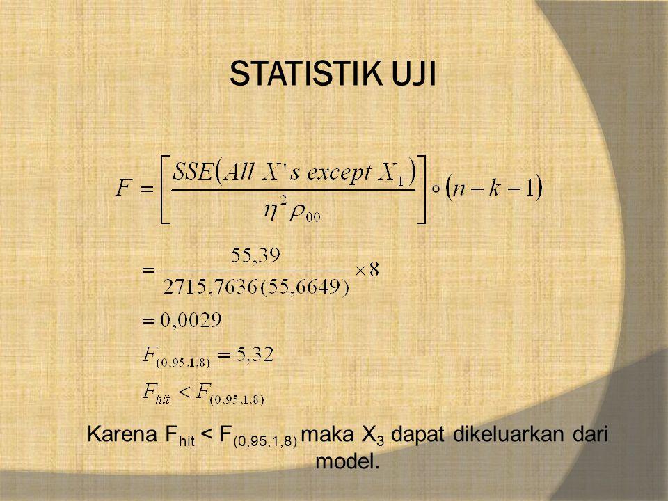 Karena Fhit < F(0,95,1,8) maka X3 dapat dikeluarkan dari model.
