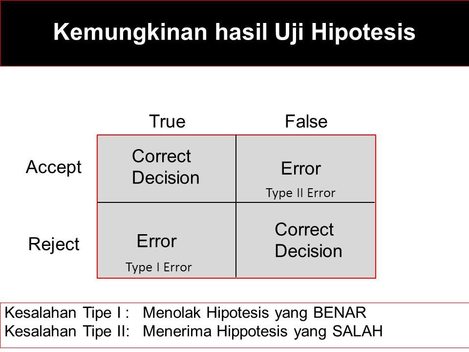 Kemungkinan hasil Uji Hipotesis