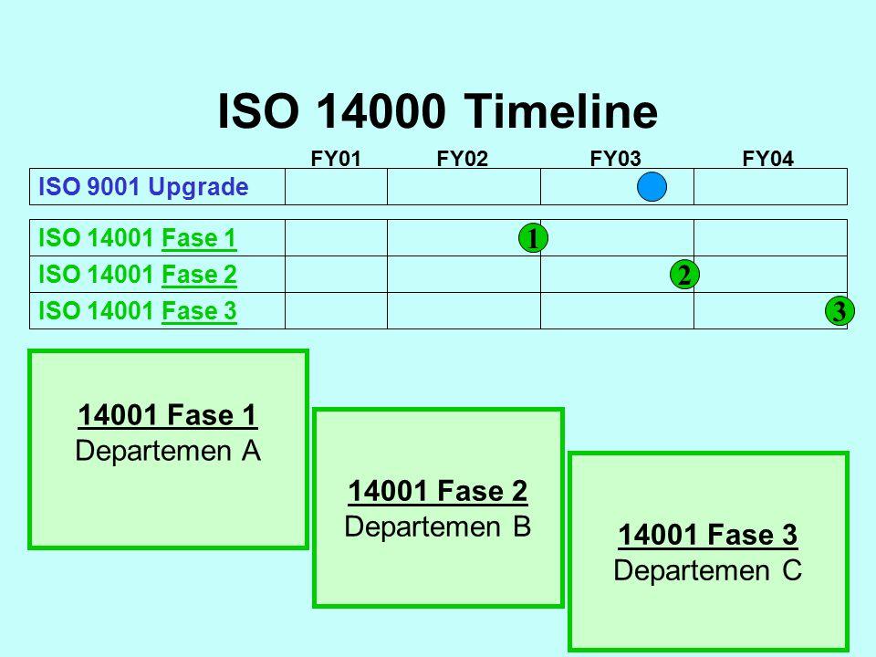 ISO 14000 Timeline 1 2 3 14001 Fase 1 Departemen A 14001 Fase 2