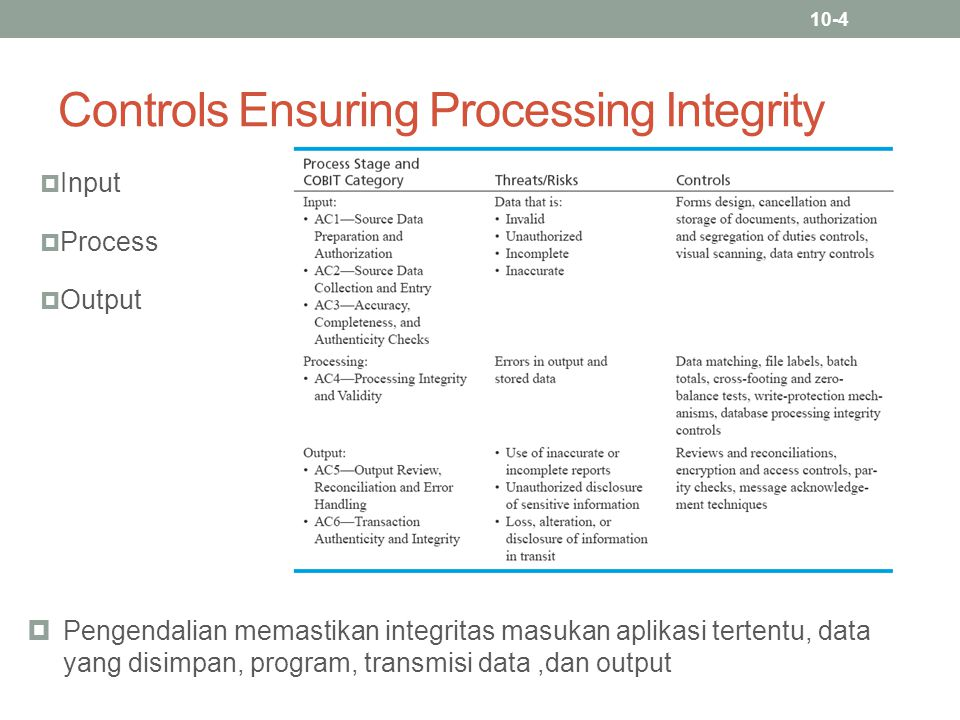 Controls Ensuring Processing Integrity
