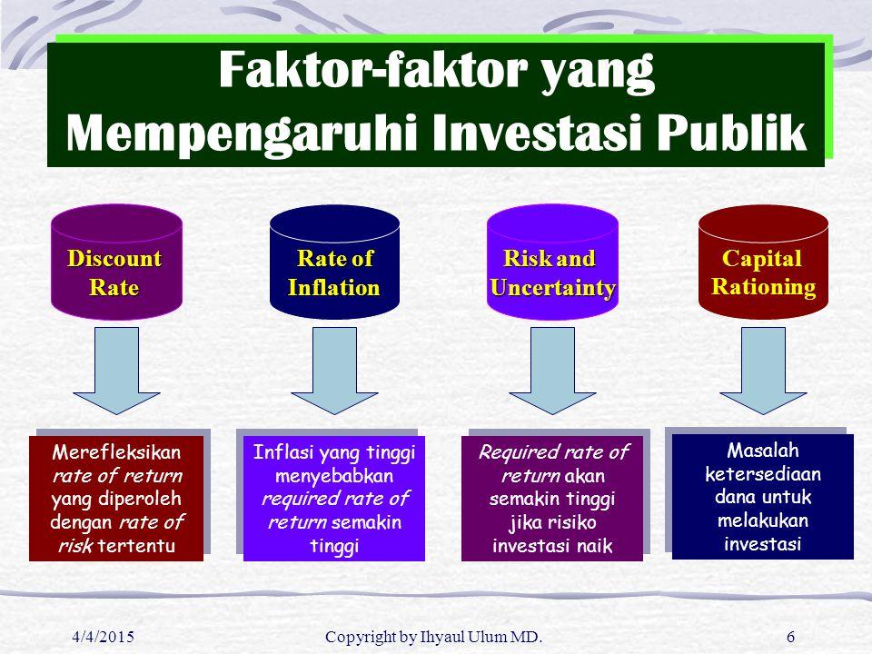 Faktor-faktor yang Mempengaruhi Investasi Publik