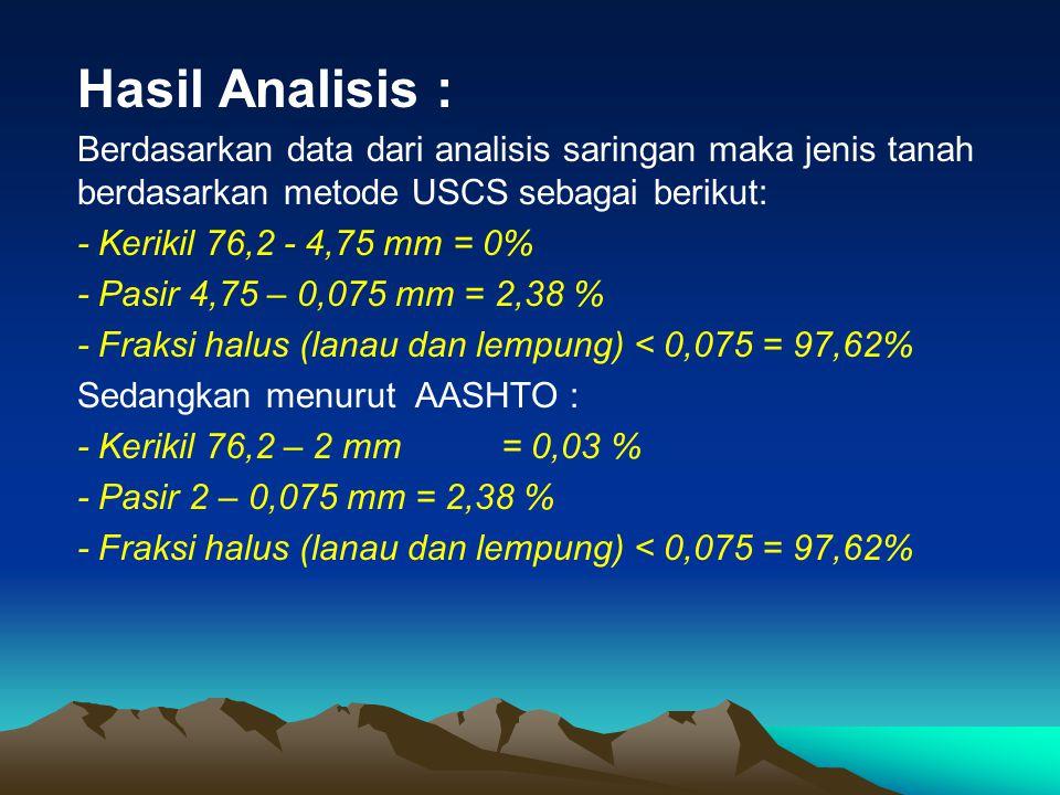 Hasil Analisis : Berdasarkan data dari analisis saringan maka jenis tanah berdasarkan metode USCS sebagai berikut: