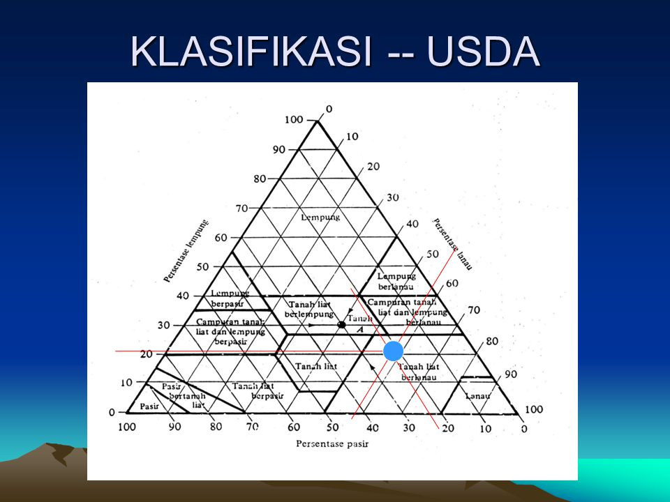 KLASIFIKASI -- USDA