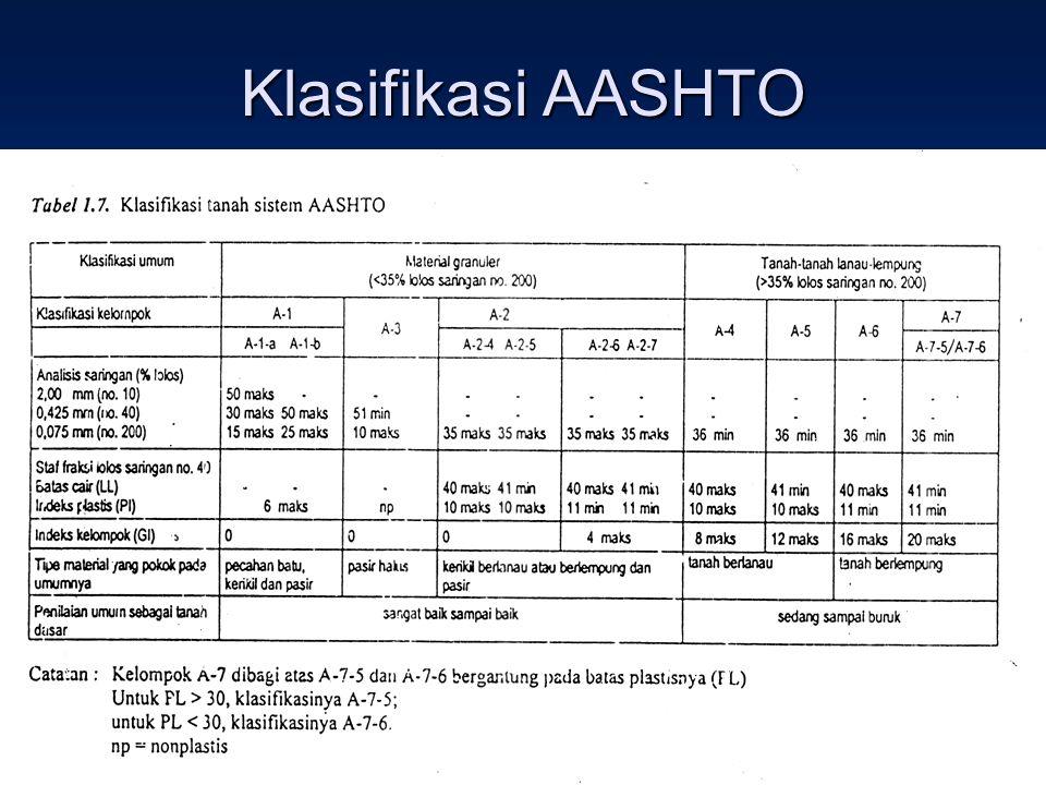 Klasifikasi AASHTO