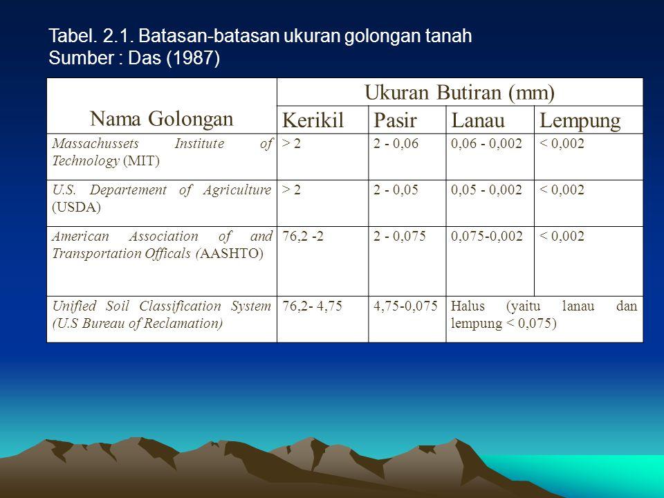 Nama Golongan Ukuran Butiran (mm) Kerikil Pasir Lanau Lempung