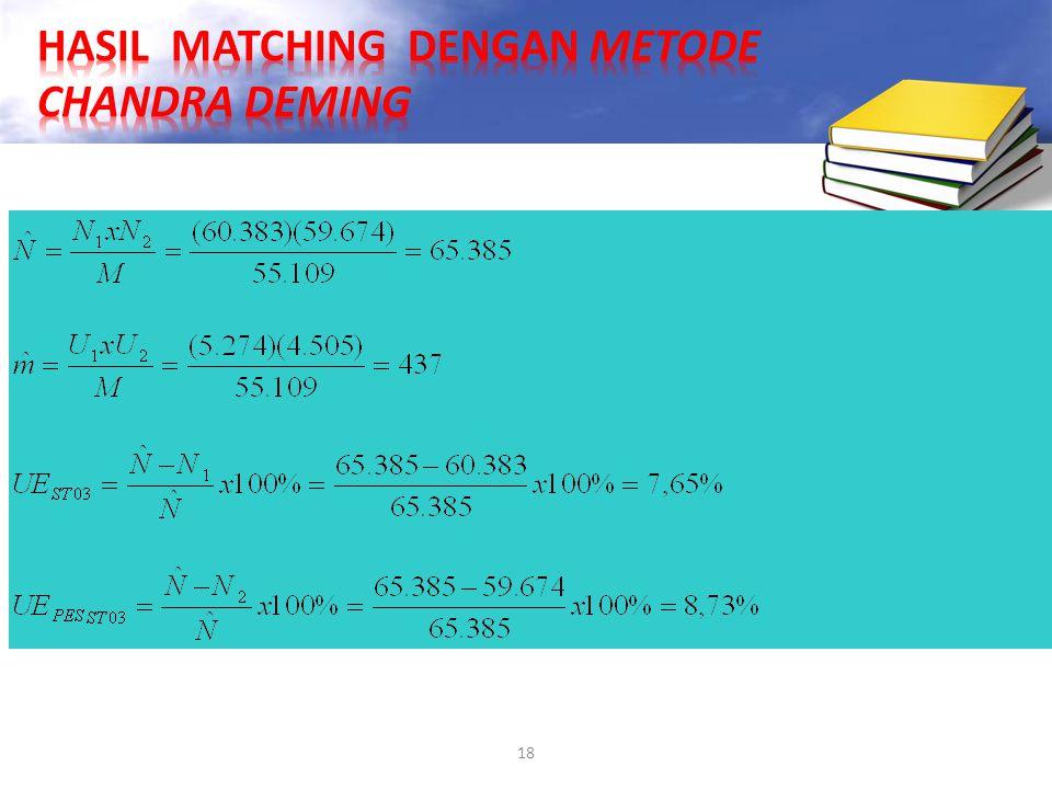 HASIL MATCHING DENGAN METODE CHANDRA DEMING
