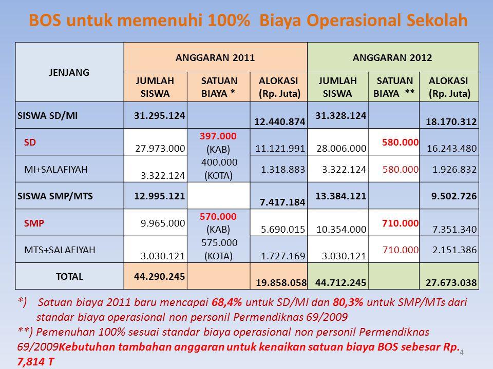 BOS untuk memenuhi 100% Biaya Operasional Sekolah