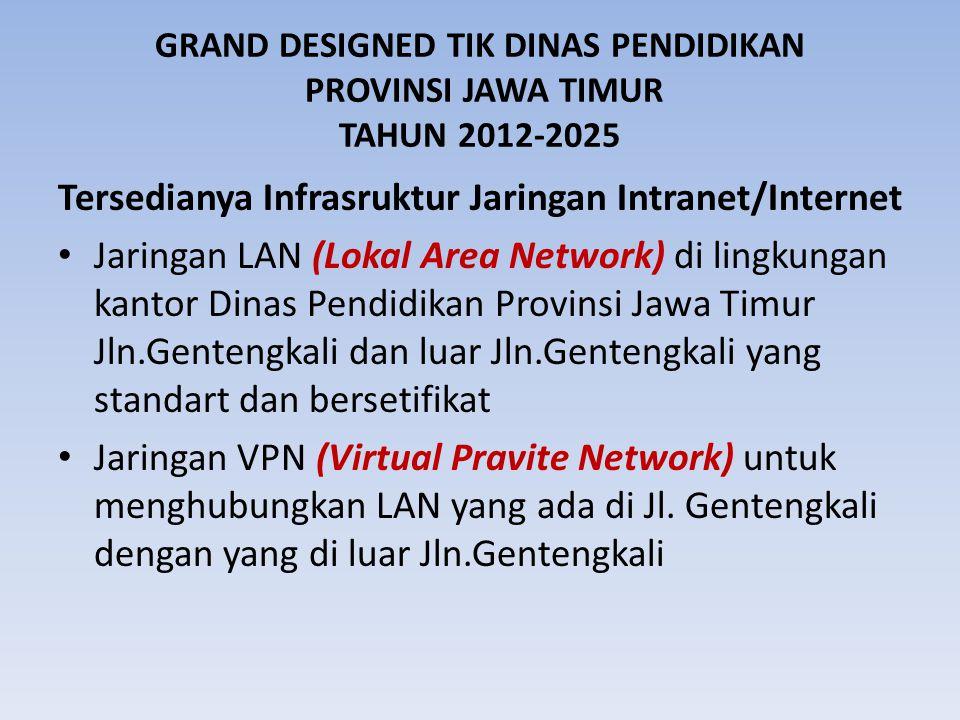 Tersedianya Infrasruktur Jaringan Intranet/Internet