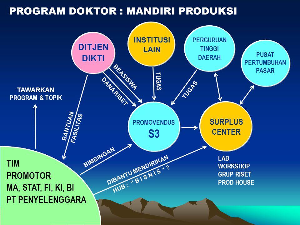 S3 PROGRAM DOKTOR : MANDIRI PRODUKSI TIM PROMOTOR MA, STAT, FI, KI, BI