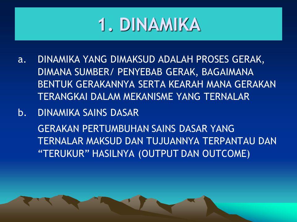 1. DINAMIKA