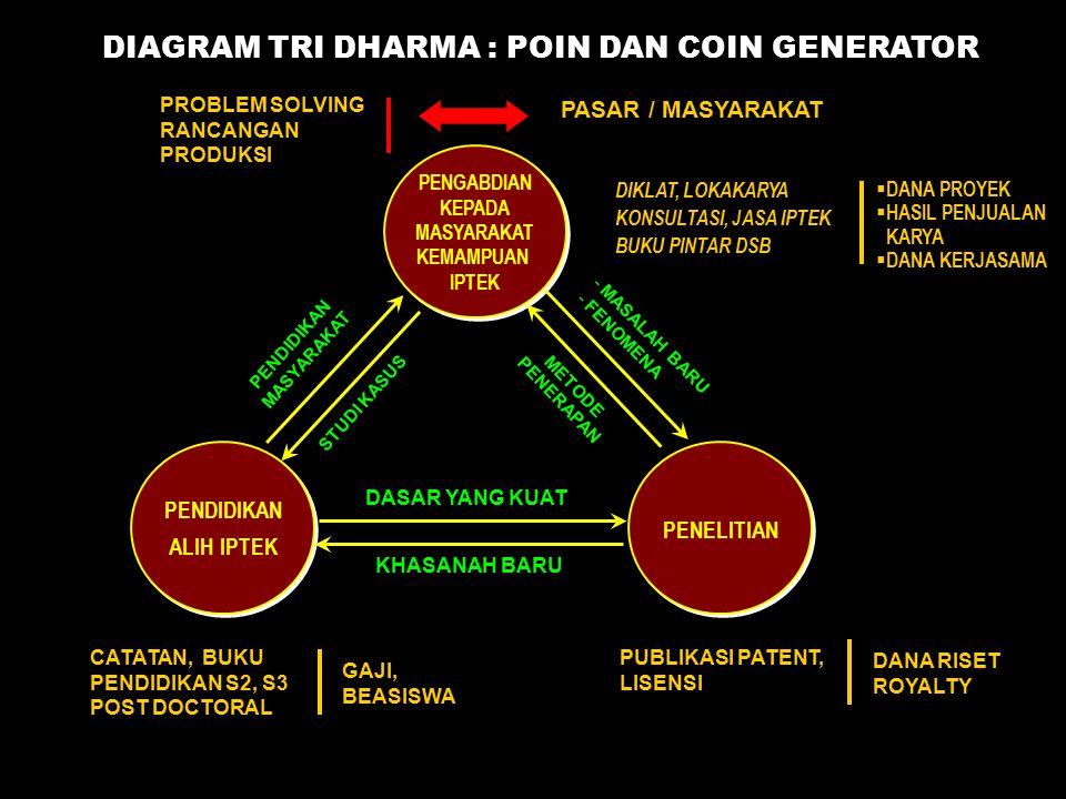 DIAGRAM TRI DHARMA : POIN DAN COIN GENERATOR
