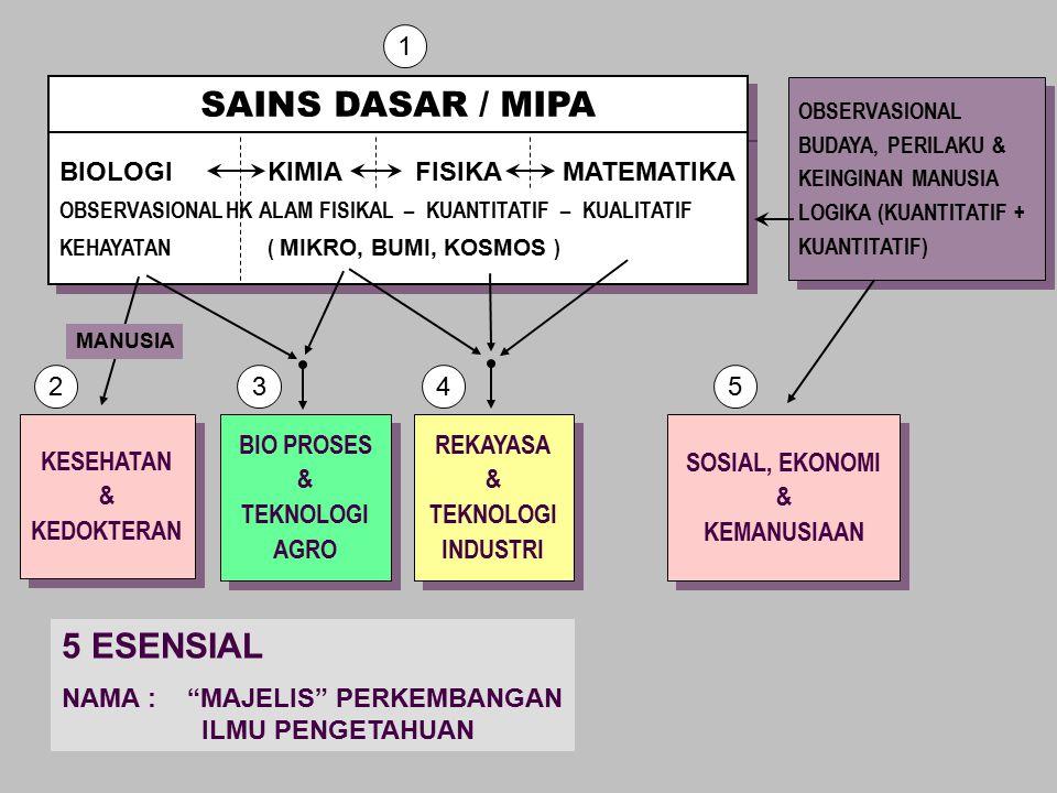 SAINS DASAR / MIPA 5 ESENSIAL 1 BIOLOGI KIMIA FISIKA MATEMATIKA 2 3 4