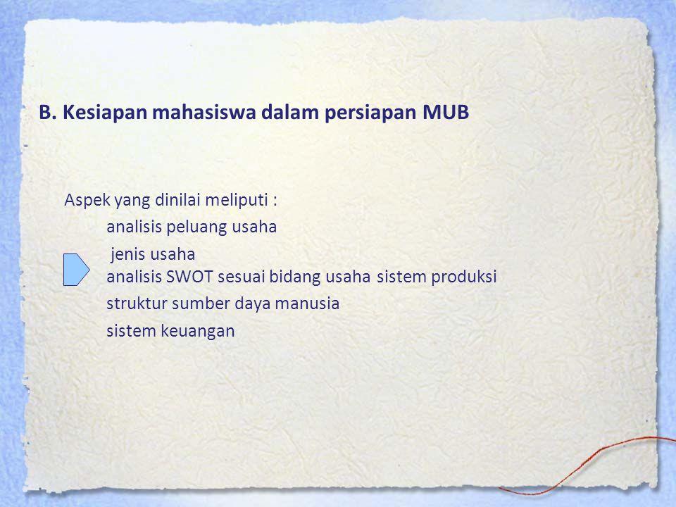 B. Kesiapan mahasiswa dalam persiapan MUB