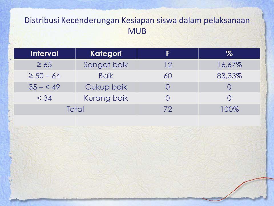 Distribusi Kecenderungan Kesiapan siswa dalam pelaksanaan MUB