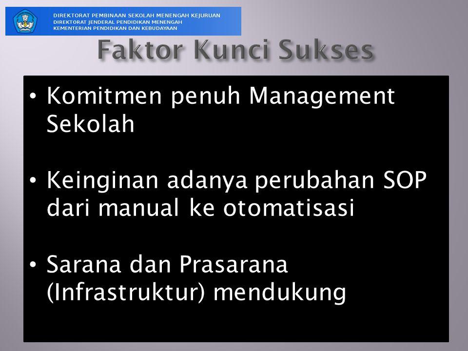 Faktor Kunci Sukses Komitmen penuh Management Sekolah