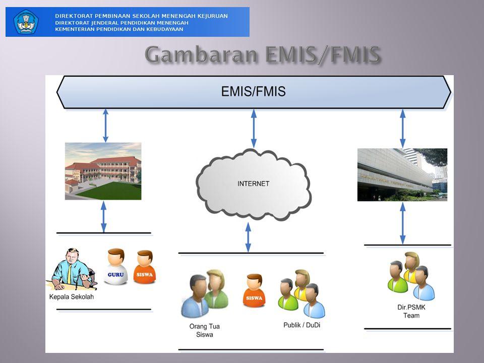 Gambaran EMIS/FMIS