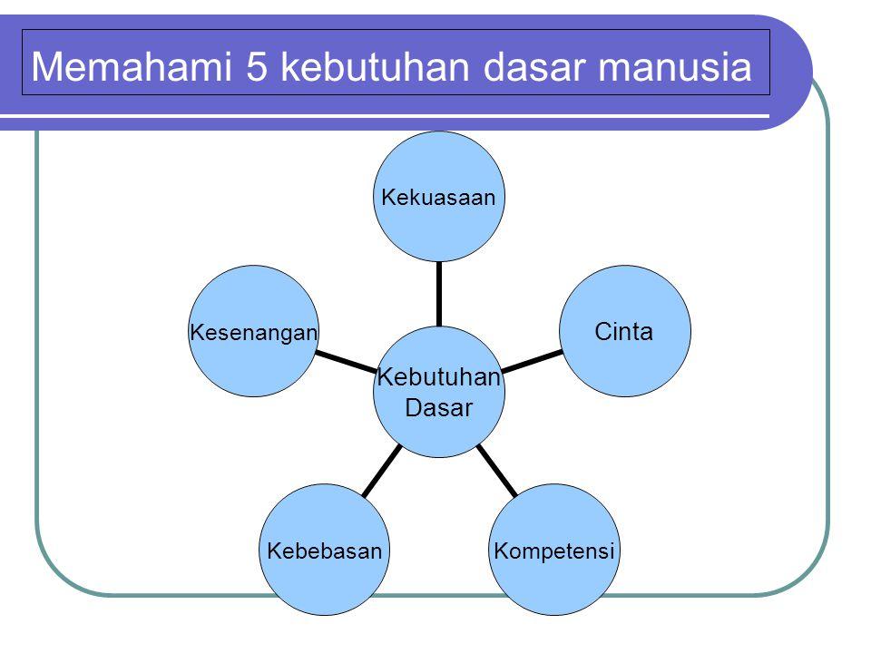 Memahami 5 kebutuhan dasar manusia