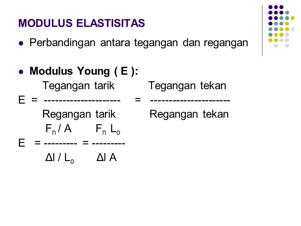 MODULUS ELASTISITAS Perbandingan antara tegangan dan regangan. Modulus Young ( E ): Tegangan tarik Tegangan tekan.