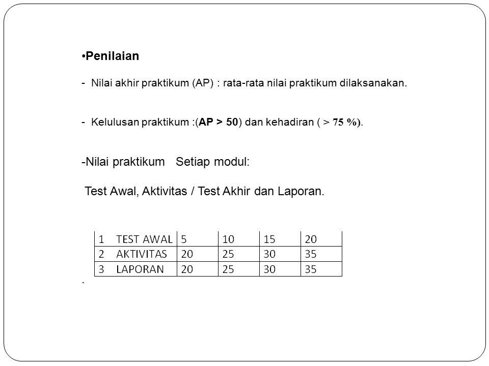 Nilai praktikum Setiap modul: