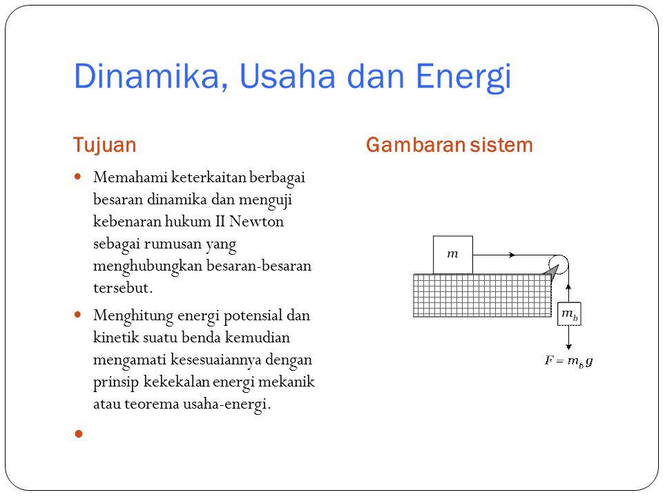 Dinamika, Usaha dan Energi
