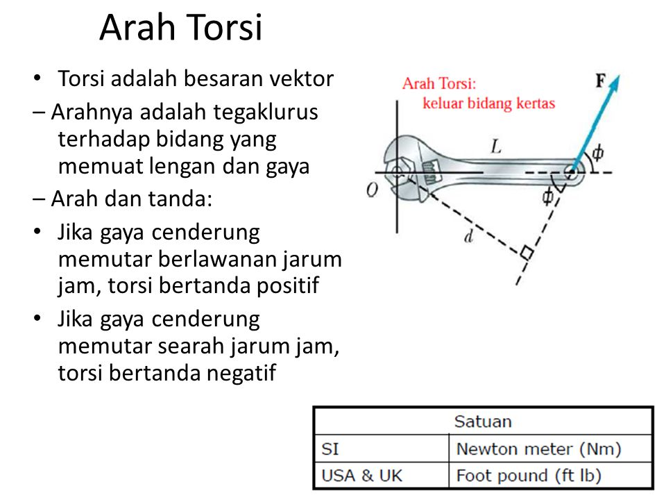 Arah Torsi Torsi adalah besaran vektor
