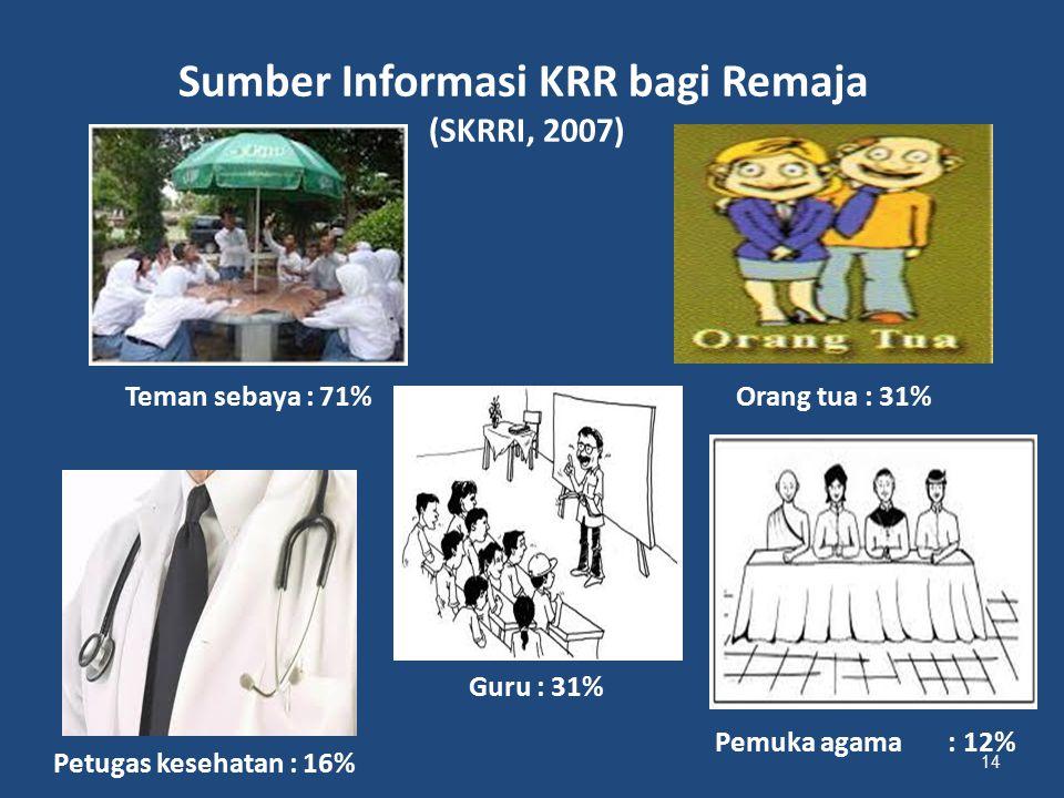 Sumber Informasi KRR bagi Remaja