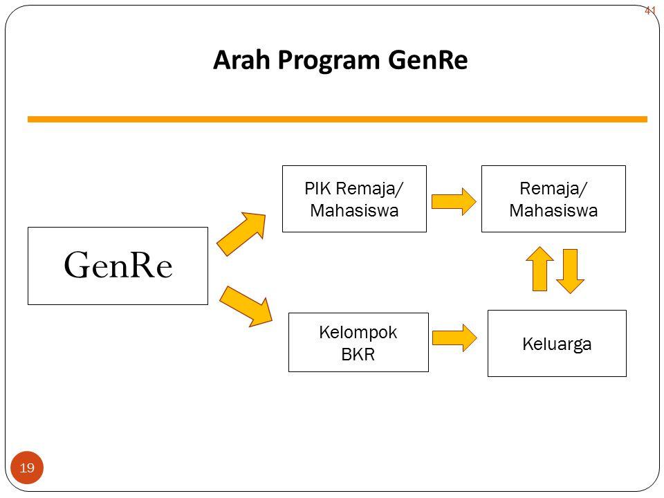 GenRe Arah Program GenRe PIK Remaja/ Mahasiswa Remaja/ Mahasiswa