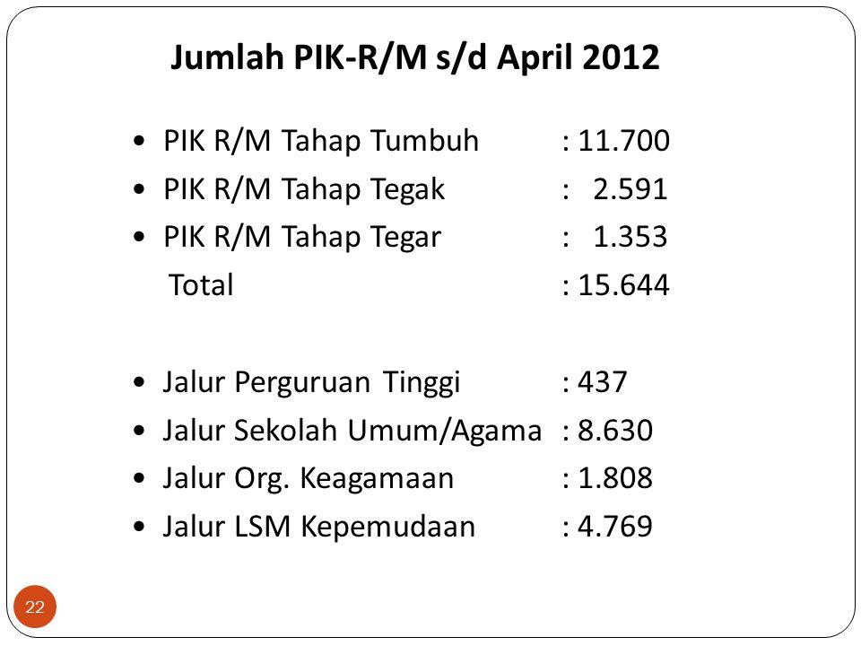 Jumlah PIK-R/M s/d April 2012