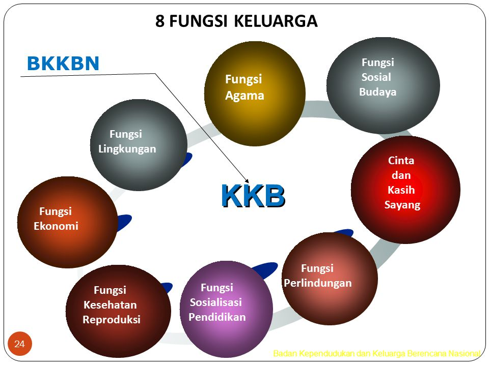 KKB 8 FUNGSI KELUARGA BKKBN Fungsi Agama Sosial Budaya Lingkungan