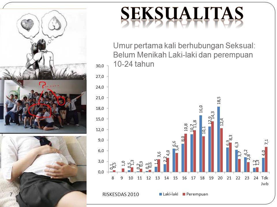 seksualitas Umur pertama kali berhubungan Seksual: Belum Menikah Laki-laki dan perempuan 10-24 tahun.