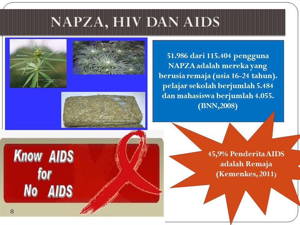 45,9% Penderita AIDS adalah Remaja (Kemenkes, 2011)