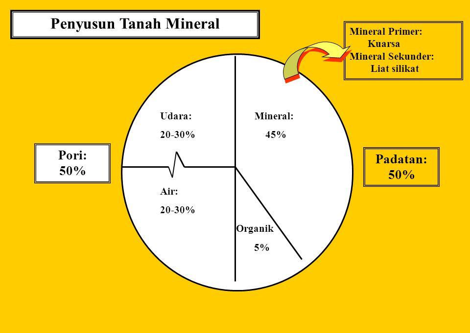 Penyusun Tanah Mineral