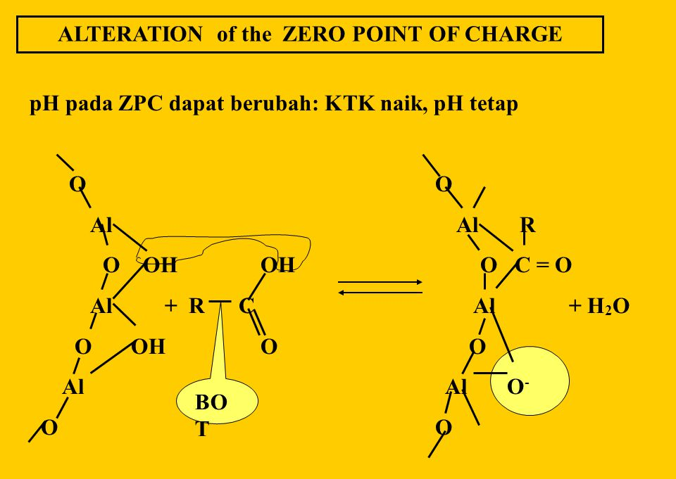 ALTERATION of the ZERO POINT OF CHARGE