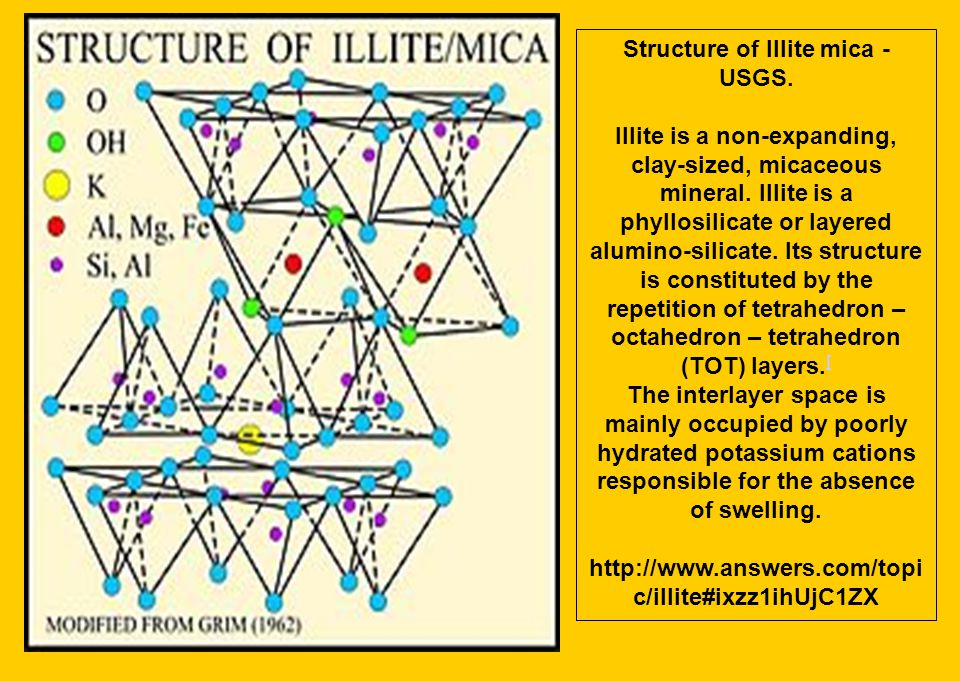 Structure of Illite mica - USGS.