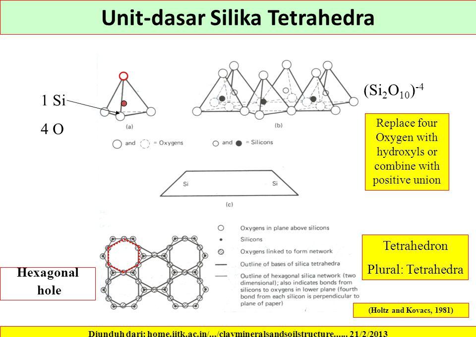Unit-dasar Silika Tetrahedra